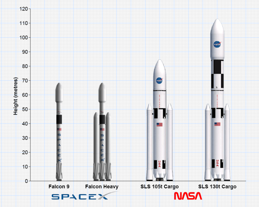 Launch vehicles for IMRS