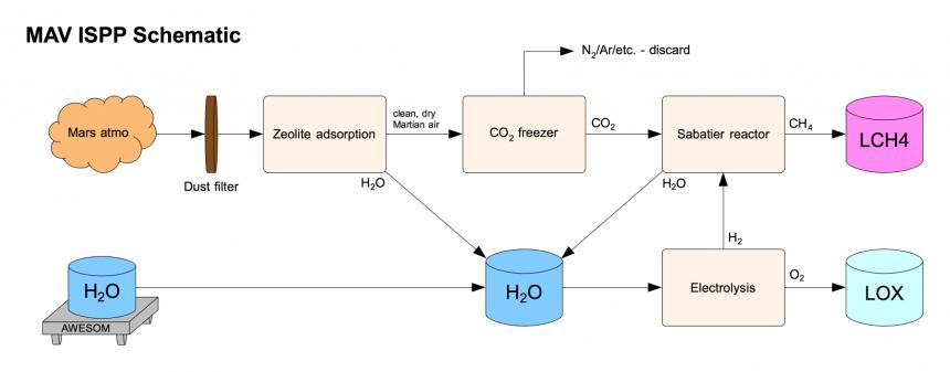 MAV-ISPP-schematic.png